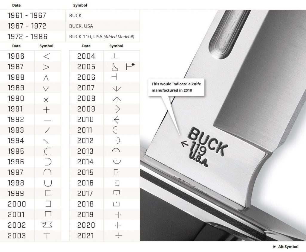Buck Knives History Chart Date Your Buck Knife